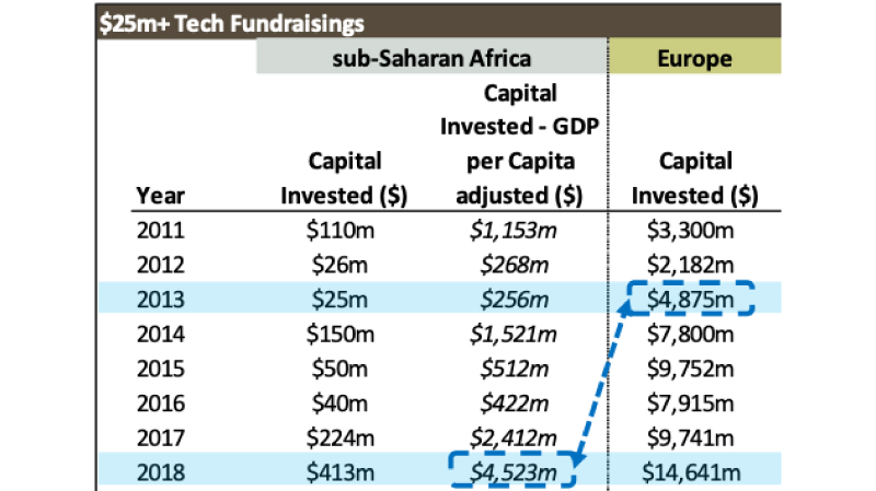 25m african tech fundraising