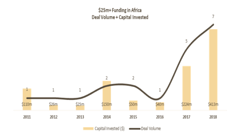 25m funding in africa