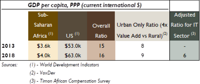 Addition aiding africa lets fund its potential calculation