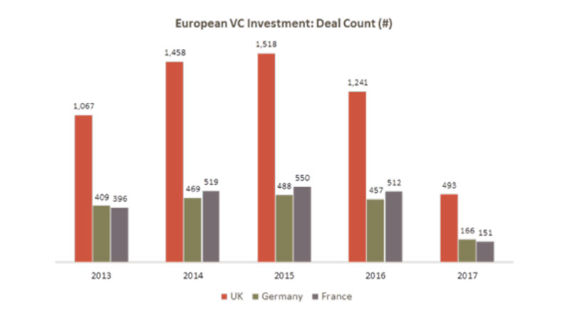 European VC Investment Deal Count