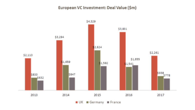 European VC Investment Deal Value $m