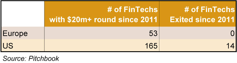 Number of Fin-Techs Exits Since 2011
