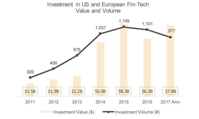 Investment in US & Europe, Fin-Tech Value & Volume