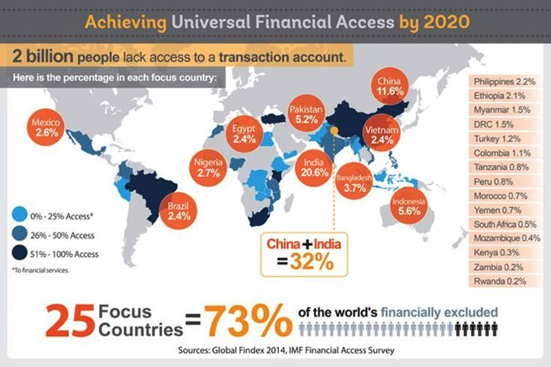 Achieving Universal Financial Access by 2020