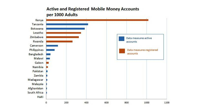 Active Registered Mobile Money Accounts per 1000 Adults