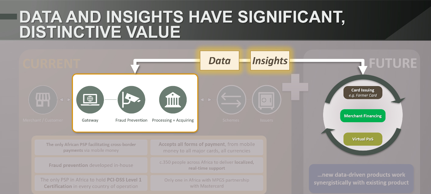 Data and Insights have significant distinctive value