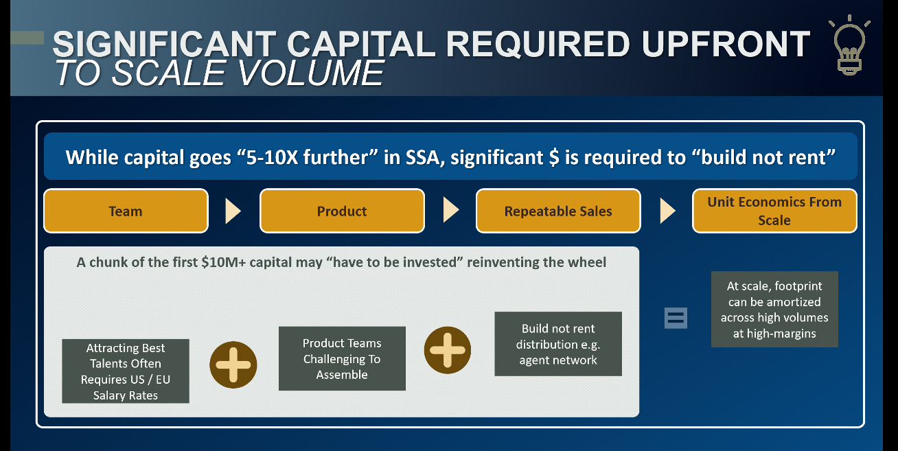 Significant capital required upfront to scale volume