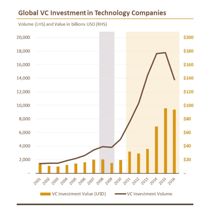 Global VC Investment in Technology Companies
